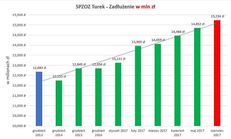 Zadłużenie SP ZOZ w Turku