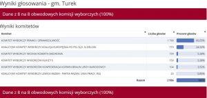 Wybory do PE 2019 -gm. Turek