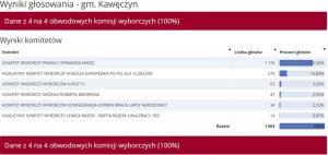 Wybory do PE 2019 -Kawęczyn