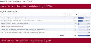 Wybory do PE 2019 - m. Turek