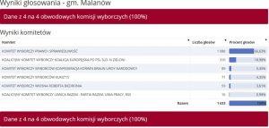 Wybory do PE 2019 -Malanów