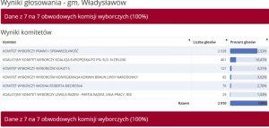 Wybory do PE 2019 - Władysławów