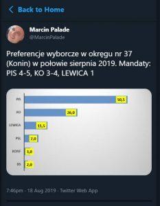 Preferencje wyborcze w okręgu nr 37 (Konin) w połowie sierpnia