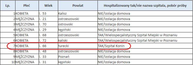 Covid-19. Zakażenia w Wielkopolsce. Komunikat WUW z 18.06.2020 r.
