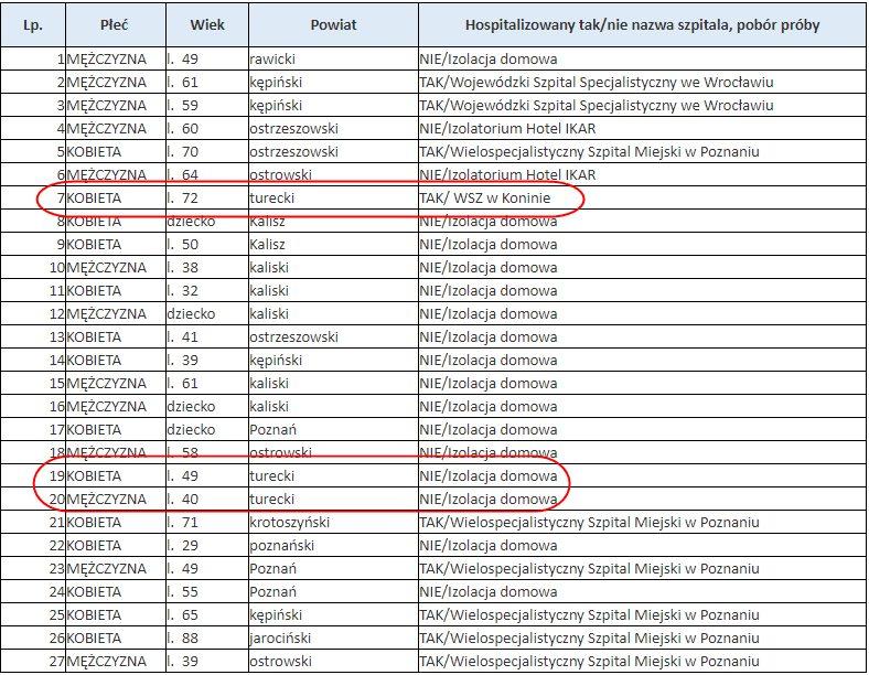 Wykaz zakażonych z 30.06.2020 r. / WUW w Poznaniu