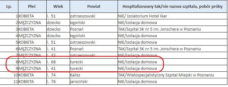 Covid-19. Komunikat WUW w Poznaniu