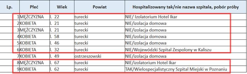 Koronawirus w powiecie tureckim 06.06.2020 r.